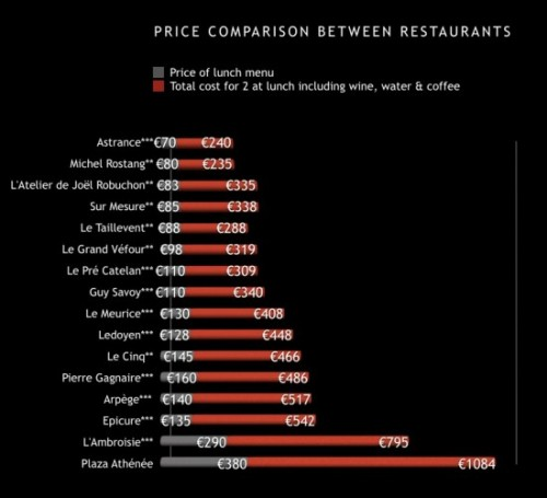 Price of Haute Cuisine Restaurants in Paris | parisbymouth.com